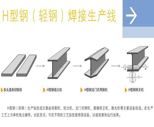 H型钢轻钢生产线工艺流程图