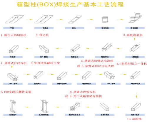 箱型梁生产线工艺流程图